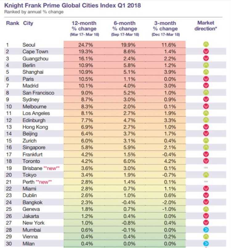 Knight Frank Prime Global City Index