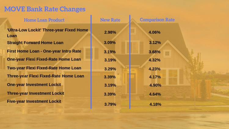 MOVE Bank announced rate cuts for several of its fixed-rate products.
