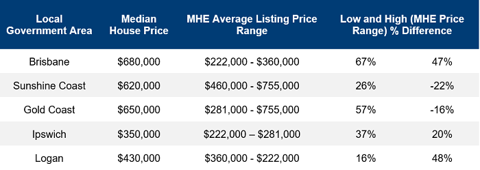 MHEs can be the answer to the affordability concerns faced by retirees looking for homes