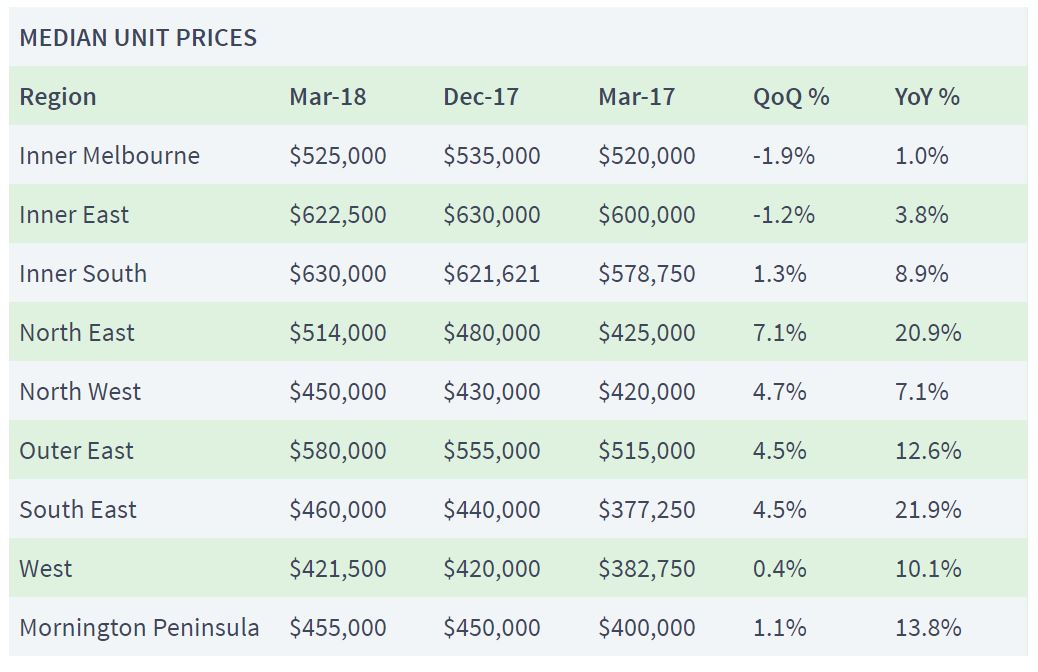 Melbourne-suburbs-median-apartment-prices-March-2018