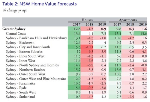 Moody's Sydney home value forecast