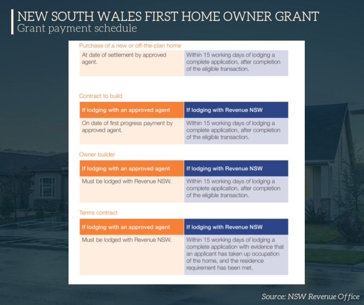 New South Wales First Home Owner Grant -- Pr
