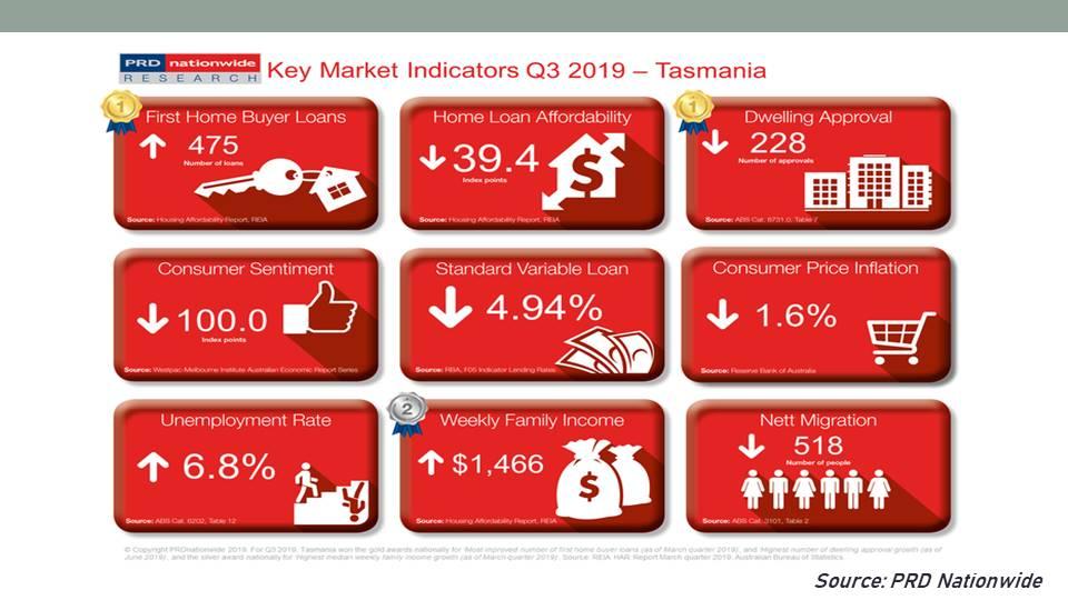 Tasmania Key Market Indicators from PRD Nationwide.