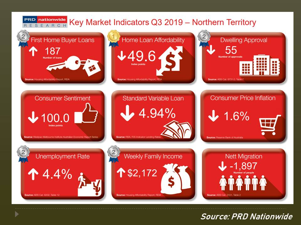 Northern Territory - Q3 Key Market Indicators.
