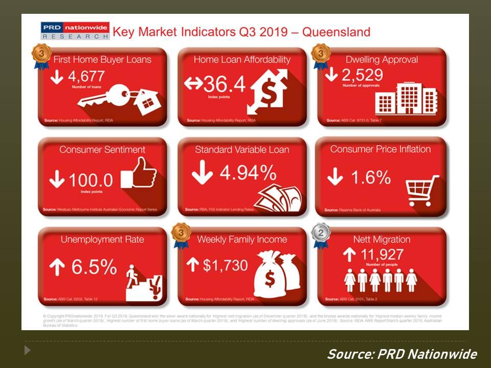 Queensland's key market indicators for Q3 2019.