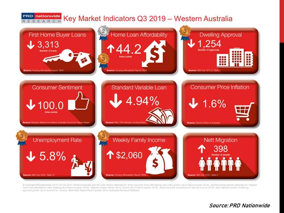 Western Australia Key Market Indicators Q3 2019.