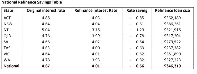 This table shows how much refinancers save in each state.