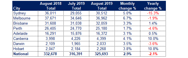 SQM Listings for August 2019