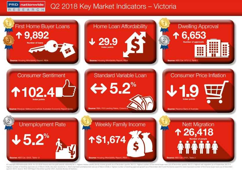 Victoria Key Market Indicators by PRDnationwide Research