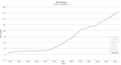 Australia graph