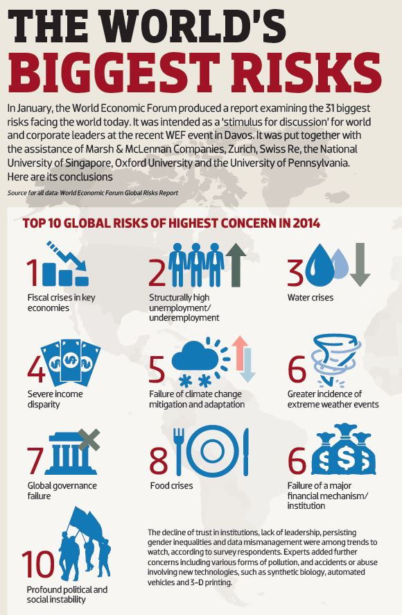 The World's Biggest Risks