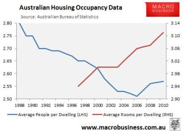 Australian Housing Occupancy Data