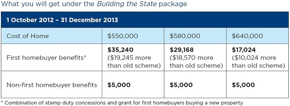 Nsw Scraps First Home Owner Grant
