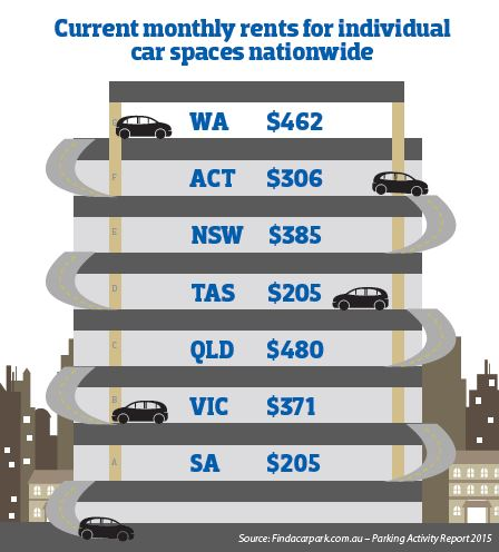 Current monthly rents for individual car spaces nationwide