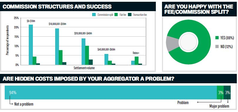 Brokers rate their aggregators, here's how they stack up