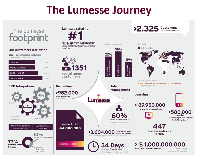 The Lumesse Journey