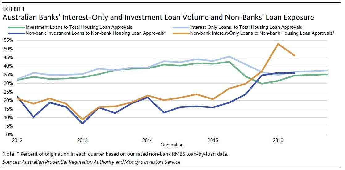 total housing loan in malaysia