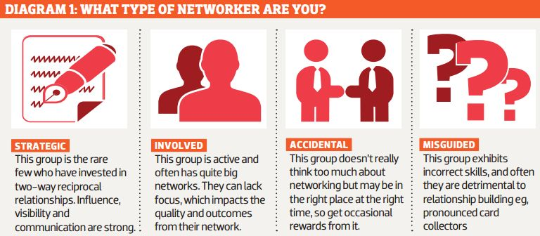 What kind of networker are you