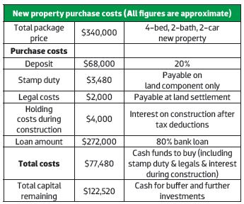 New Property Purchase Cost