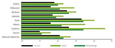 Capital city vacancy rates