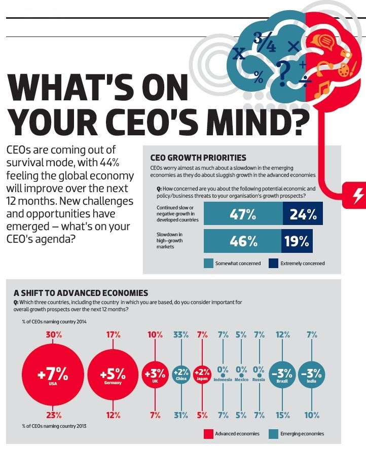 what's on your CEO's mind