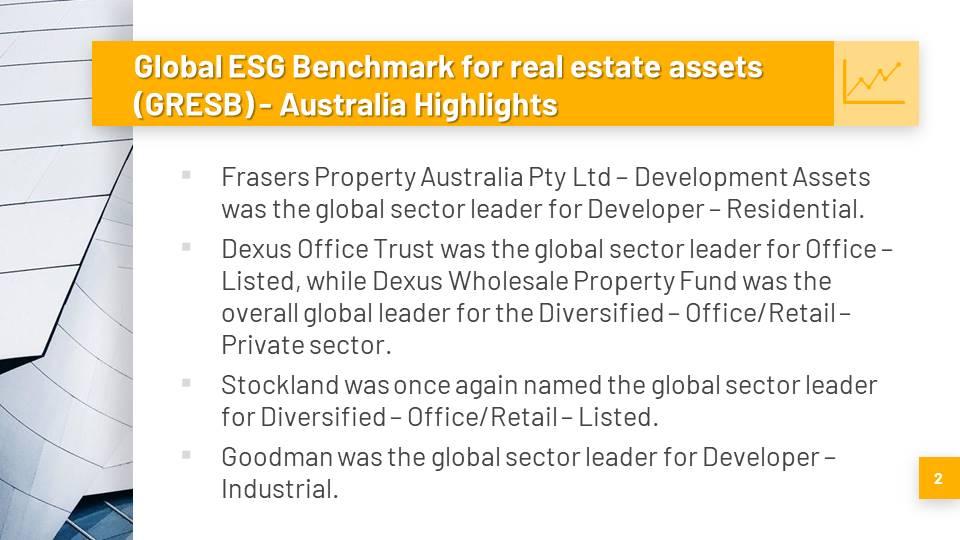Australia's property industry tops ESG leader board